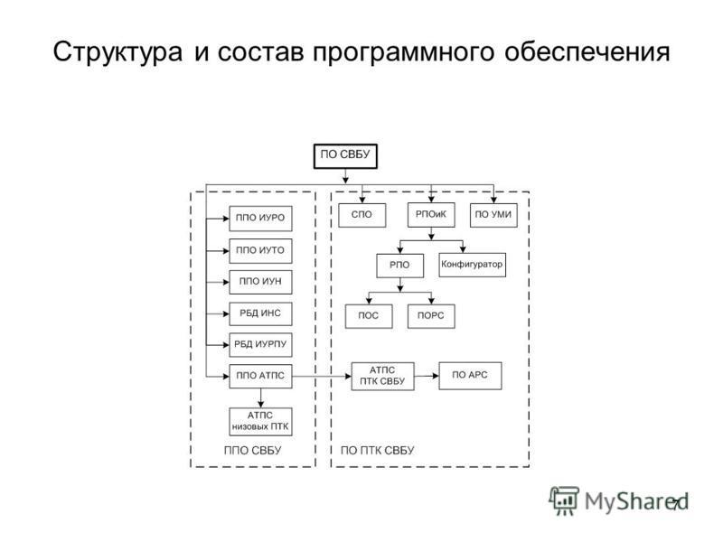 Структура и состав программного обеспечения 7
