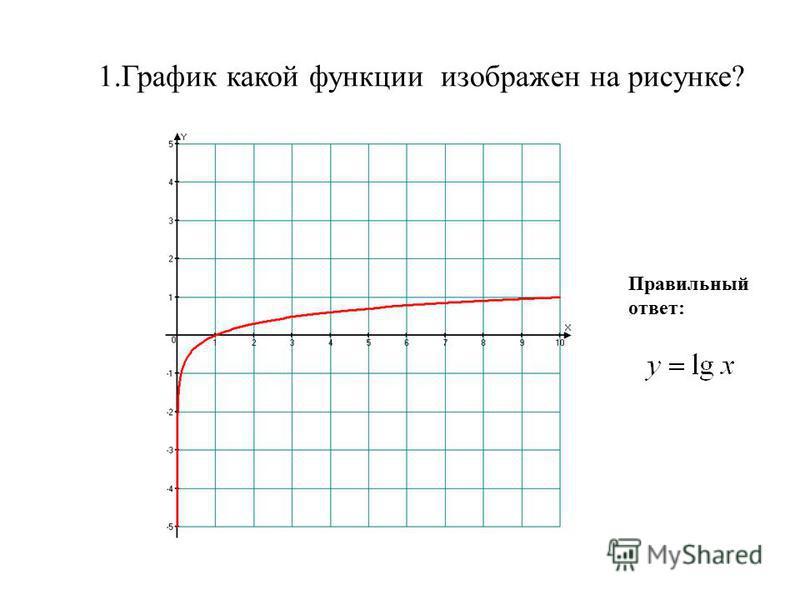 1. График какой функции изображен на рисунке? Правильный ответ: