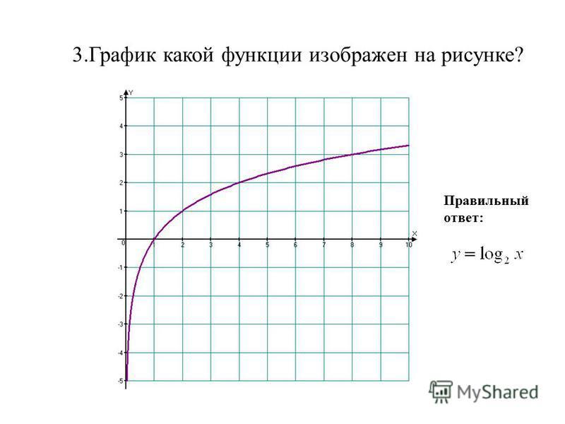 3. График какой функции изображен на рисунке? Правильный ответ: