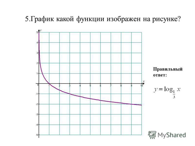 5. График какой функции изображен на рисунке? Правильный ответ:
