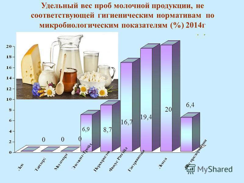 Удельный вес проб молочной продукции, не соответствующих гигиеническим нормативам по микробиологическим показателям (%) Удельный вес проб молочной продукции, не соответствующей гигиеническим нормативам по микробиологическим показателям (%) 2014 г 6,9