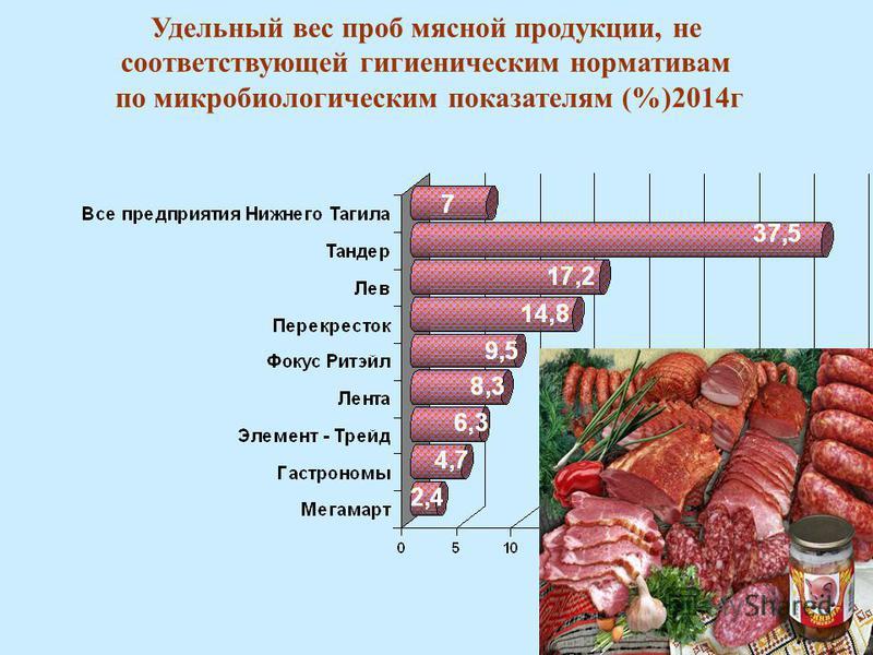 Удельный вес проб мясной продукции, не соответствующих гигиеническим нормативам по микробиологическим показателям (%) Удельный вес проб мясной продукции, не соответствующей гигиеническим нормативам по микробиологическим показателям (%)2014 г
