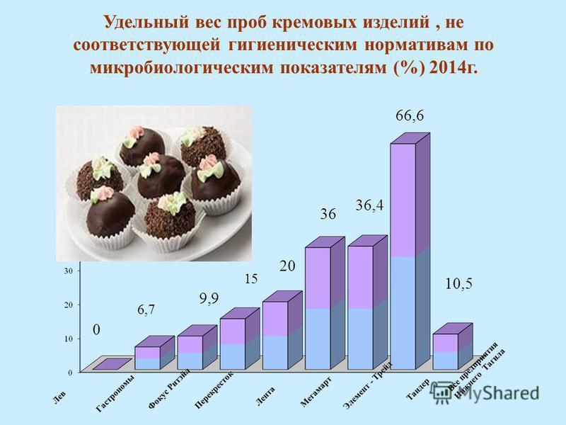 Удельный вес проб кремовых изделий, не соответствующих гигиеническим нормативам по микробиологическим показателям (%) Удельный вес проб кремовых изделий, не соответствующей гигиеническим нормативам по микробиологическим показателям (%) 2014 г. 6,7 9,