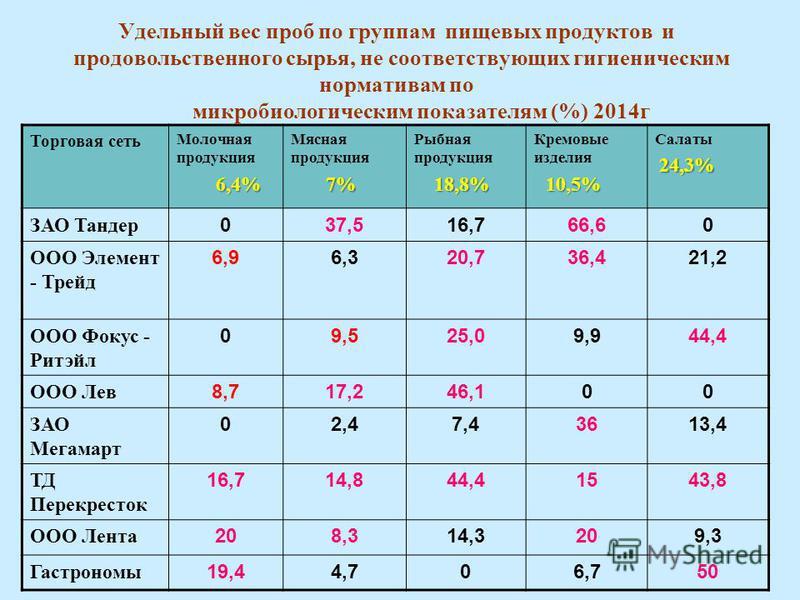 Удельный вес проб по группам пищевых продуктов и продовольственного сырья, не соответствующих гигиеническим нормативам по микробиологическим показателям (%) 2014 г Торговая сеть Молочная продукция 6,4% Мясная продукция 7% 7% Рыбная продукция 18,8% 18