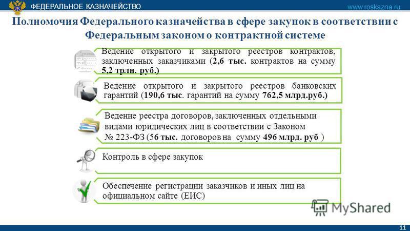 ФЕДЕРАЛЬНОЕ КАЗНАЧЕЙСТВО www.roskazna.ru 11 Полномочия Федерального казначейства в сфере закупок в соответствии с Федеральным законом о контрактной системе Ведение открытого и закрытого реестров контрактов, заключенных заказчиками (2,6 тыс. контракто