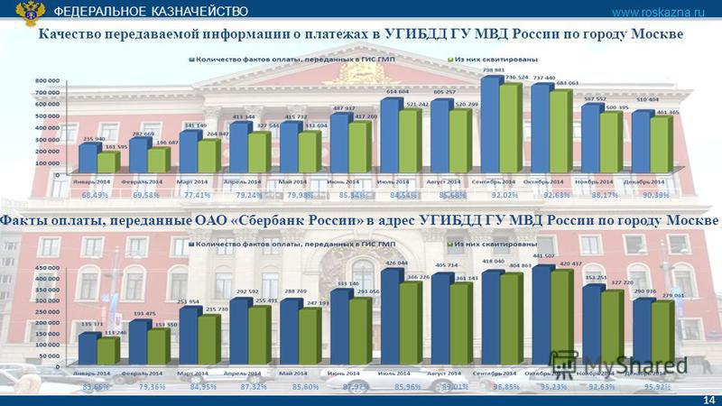 ФЕДЕРАЛЬНОЕ КАЗНАЧЕЙСТВО www.roskazna.ru 14 Качество передаваемой информации о платежах в УГИБДД ГУ МВД России по городу Москве 68,49%69,58%77,41%79,24%79,98%85,34%84,54%85,68%92,02%92,63%88,17%90,39% 83,66%79,36%84,95%87,32%85,60%87,97%85,96%89,01%9