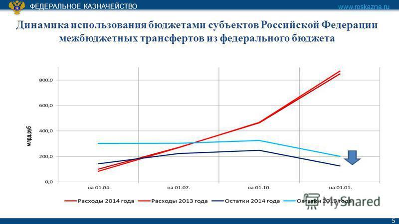 ФЕДЕРАЛЬНОЕ КАЗНАЧЕЙСТВО www.roskazna.ru 5 Динамика использования бюджетами субъектов Российской Федерации межбюджетных трансфертов из федерального бюджета
