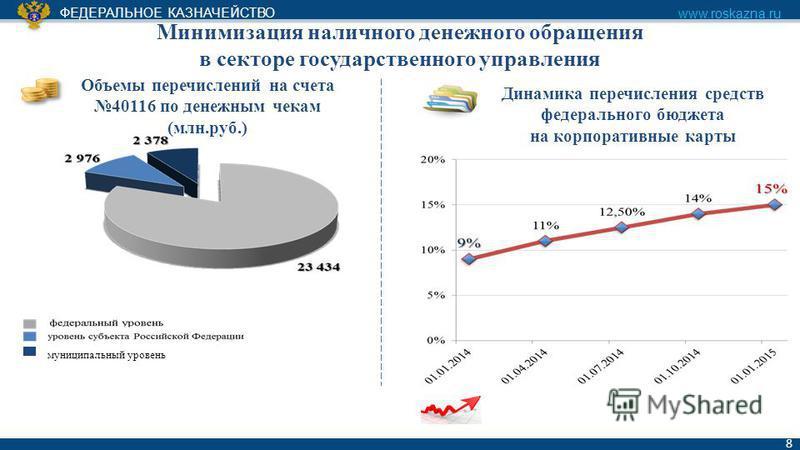 ФЕДЕРАЛЬНОЕ КАЗНАЧЕЙСТВО www.roskazna.ru 8 Минимизация наличного денежного обращения в секторе государственного управления муниципальный уровень Динамика перечисления средств федерального бюджета на корпоративные карты Объемы перечислений на счета 40
