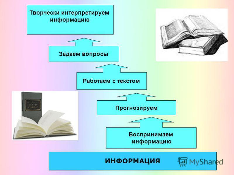 ИНФОРМАЦИЯ Творчески интерпретируем информацию Задаем вопросы Работаем с текстом Прогнозируем Воспринимаем информацию