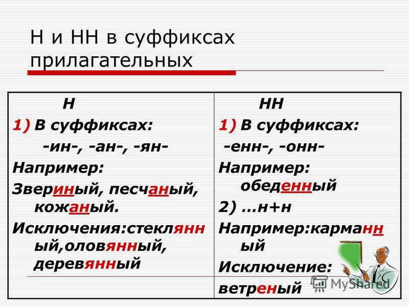 Н и НН в суффиксах прилагательных Н 1)В суффиксах: -ин-, -ан-, -ян- Например: Звериный, песчаный, кожаный. Исключения:стеклянный,оловянный, деревянный НН 1)В суффиксах: -енн-, -онн- Например: обеденный 2) …н+н Например:карманный Исключение: ветреный