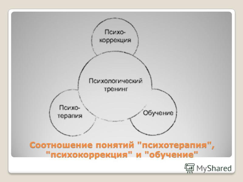 Соотношение понятий психотерапия, психокоррекция и обучение