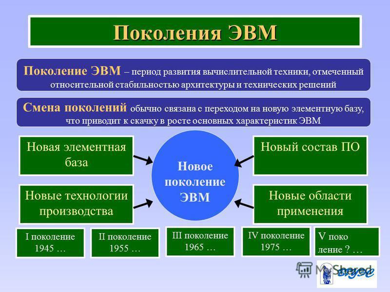 Поколения ЭВМ Новая элементная база I поколение 1945 … Поколение ЭВМ – период развития вычислительной техники, отмеченный относительной стабильностью архитектуры и технических решений Смена поколений обычно связана с переходом на новую элементную баз
