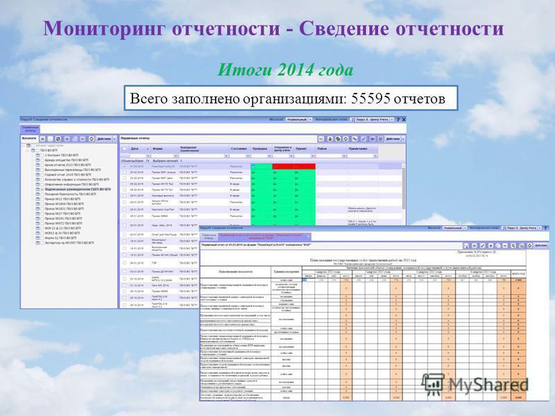 Мониторинг отчетности - Сведение отчетности Итоги 2014 года Всего заполнено организациями: 55595 отчетов