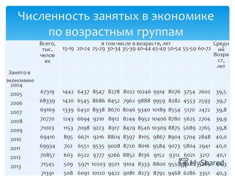 Всего, тыс. человек в том числе в возрасте, лет Средн ий Возра ст, лет 15-1920-2425-2930-3435-3940-4445-4950-5455-59 60-72 Занято в экономике 2004 673191442643785478278802210246991480763754260239,5 2005 6833914206545868684527962988899598282455325933