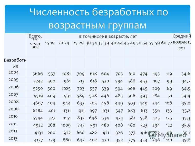 Всего, тыс. чело век в том числе в возрасте, лет Средний возраст, лет 15-1920-2425-2930-3435-3940-4445-4950-5455-5960-72 Безработн ые 2004 5666557108170961860470361047419311934,6 2005 52425009617136185205945864531979934,7 2006 52505001025703557539594