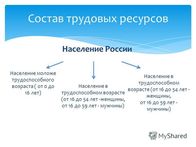 Население России Состав трудовых ресурсов Население моложе трудоспособного возраста ( от 0 до 16 лет) Население в трудоспособном возрасте (от 16 до 54 лет -женщины, от 16 до 59 лет - мужчины) Население в трудоспособном возрасте (от 16 до 54 лет - жен