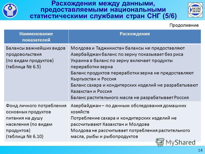 Расхождения между данными, предоставляемыми национальными статистическими службами стран СНГ (5/6) Наименование показателей Расхождения Балансы важнейших видов продовольствия (по видам продуктов) (таблица 6.5) Молдова и Таджикистан балансы не предост