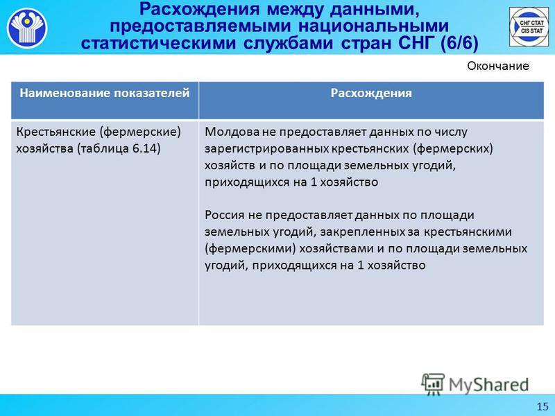 Расхождения между данными, предоставляемыми национальными статистическими службами стран СНГ (6/6) Наименование показателей Расхождения Крестьянские (фермерские) хозяйства (таблица 6.14) Молдова не предоставляет данных по числу зарегистрированных кре