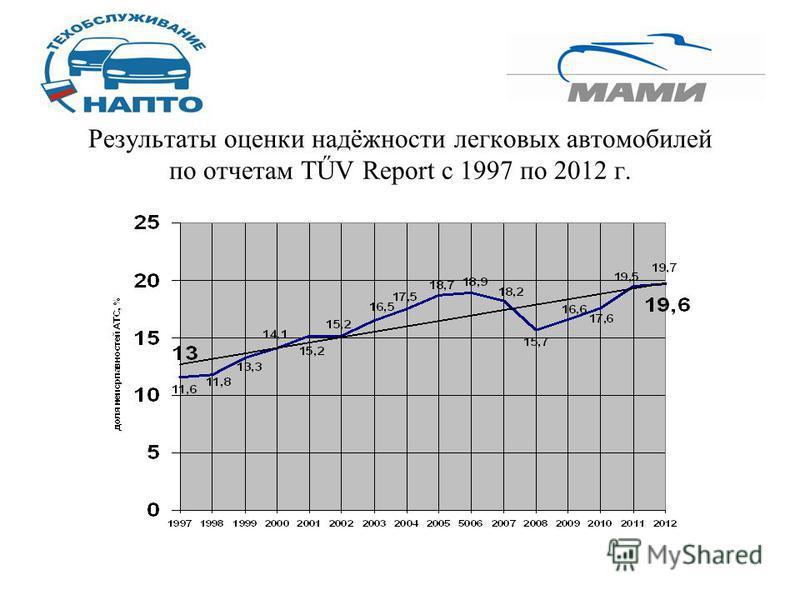Результаты оценки надёжности легковых автомобилей по отчетам TŰV Report с 1997 по 2012 г.