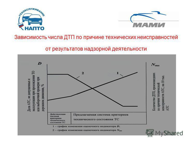 Зависимость числа ДТП по причине технических неисправностей от результатов надзорной деятельности