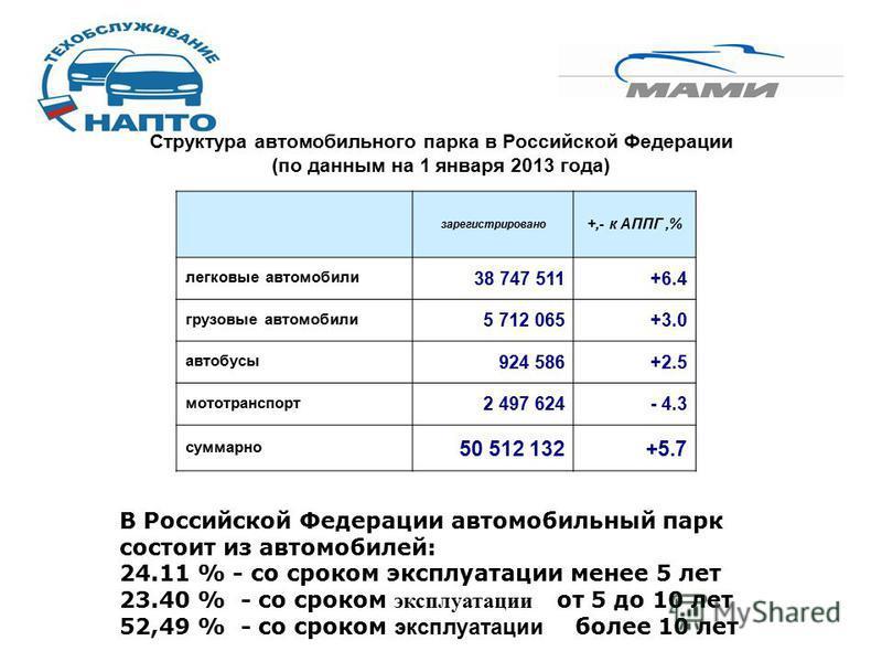Структура автомобильного парка в Российской Федерации (по данным на 1 января 2013 года) зарегистрировано +,- к АППГ,% легковые автомобили 38 747 511+6.4 грузовые автомобили 5 712 065+3.0 автобусы 924 586+2.5 мототранспорт 2 497 624- 4.3 суммарно 50 5