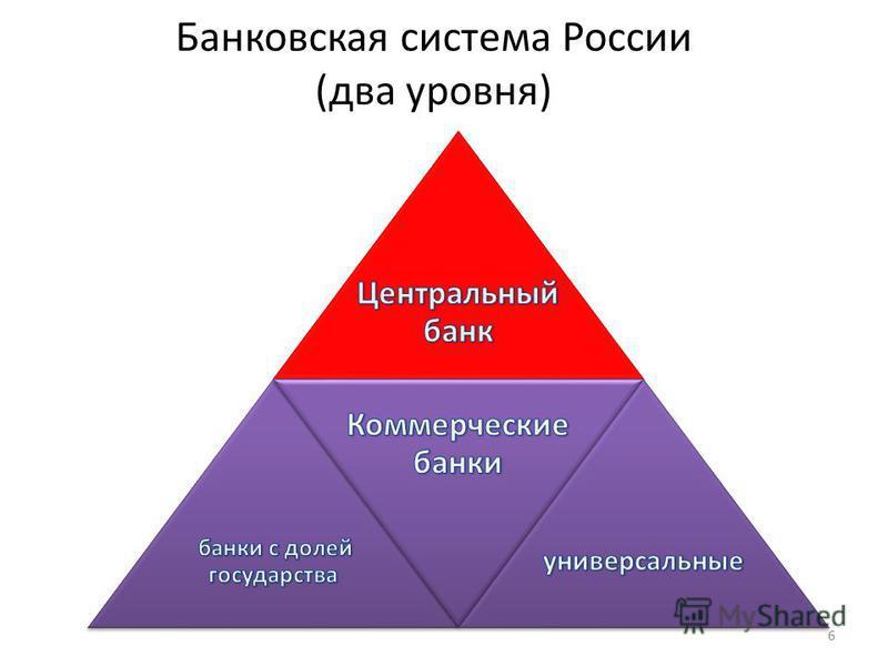 Банковская система России (два уровня) 6