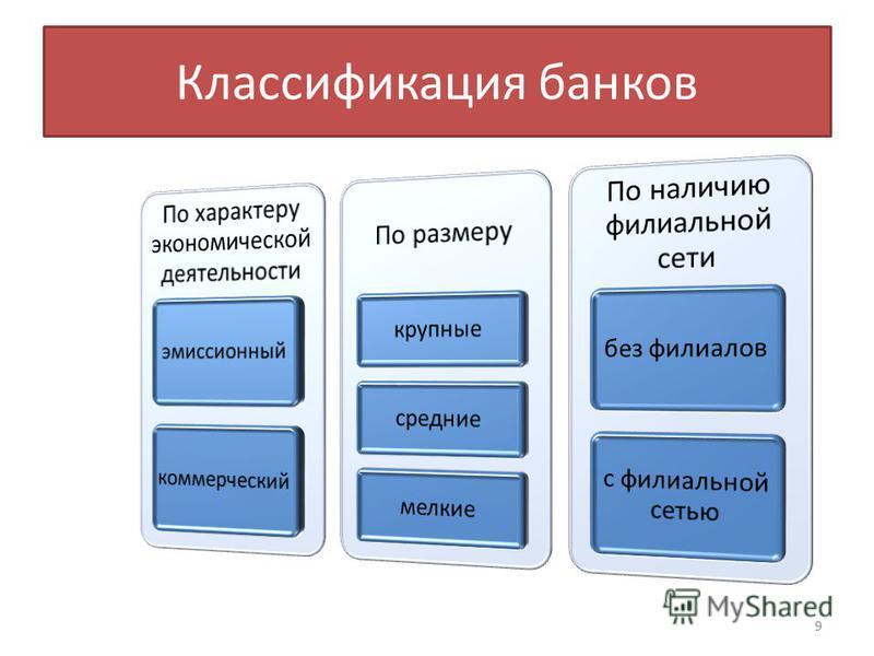 Классификация банков 9