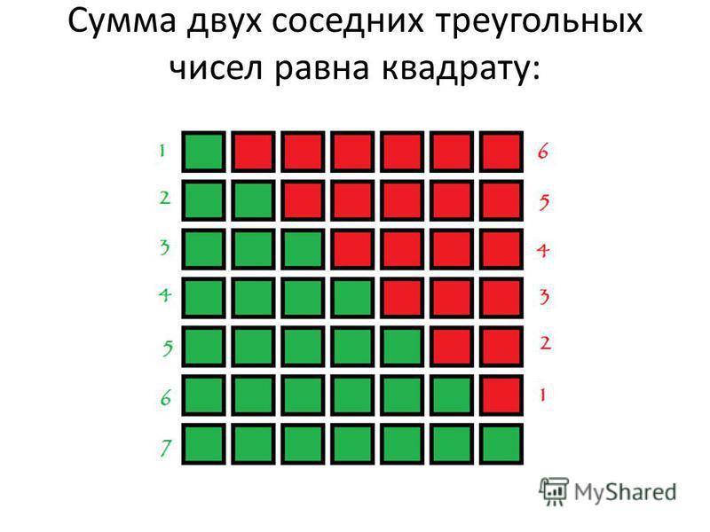 Сумма двух соседних треугольных чисел равна квадрату: