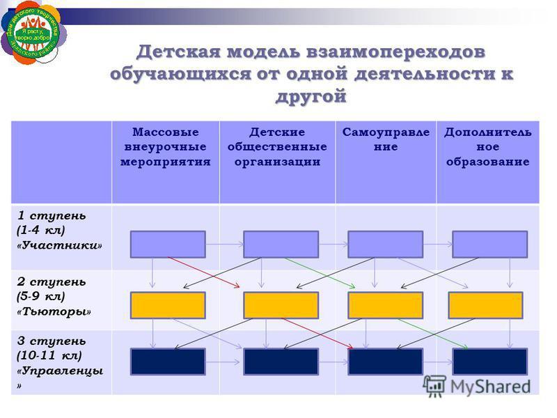 Детская модель взаимопереходов обучающихся от одной деятельности к другой Массовые внеурочные мероприятия Детские общественные организации Самоуправление Дополнитель ное образование 1 ступень (1-4 кл) «Участники» 2 ступень (5-9 кл) «Тьюторы» 3 ступен