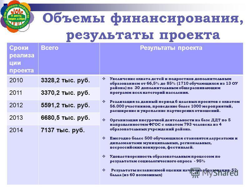 Объемы финансирования, результаты проекта Сроки реализации проекта Всего Результаты проекта 20103328,2 тыс. руб. Увеличение охвата детей и подростков дополнительным образованием от 66,5% до 85% (1710 обучающихся из 13 ОУ района) по 30 дополнительным