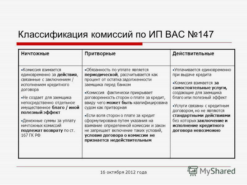 Классификация комиссий по ИП ВАС 147 Ничтожные ПритворныеДействительные Комиссия взимается единовременно за действия, связанные с заключением / исполнением кредитного договора Не создает для заемщика непосредственно отдельное имущественное благо / ин