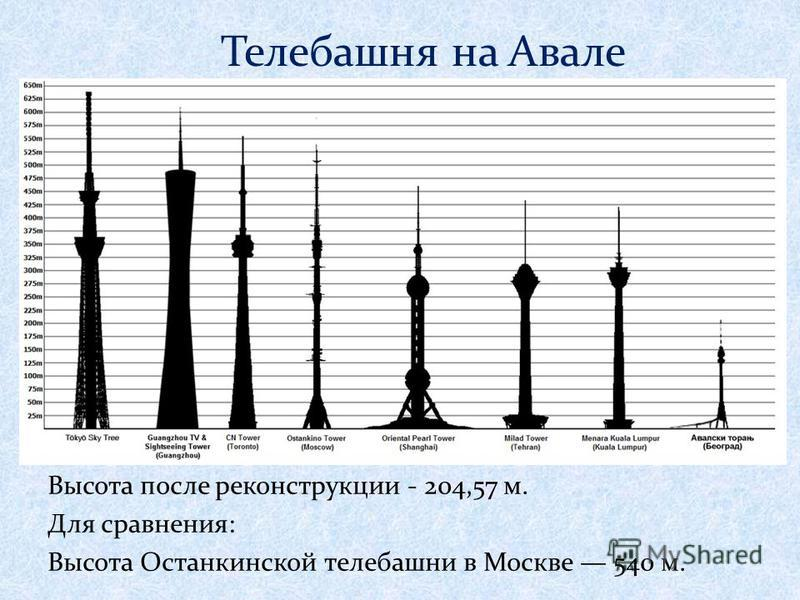 Телебашня на Авале Высота после реконструкции - 204,57 м. Для сравнения: Высота Останкинской телебашни в Москве 540 м.