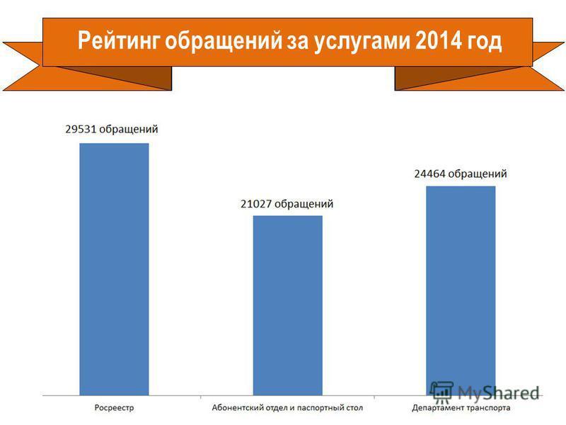 Рейтинг обращений за услугами 2014 год