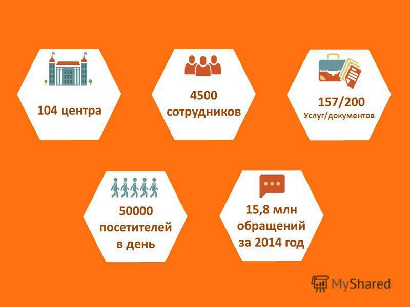 104 центра 4500 сотрудников 157/200 Услуг/документов 50000 посетителей в день 15,8 млн обращений за 2014 год