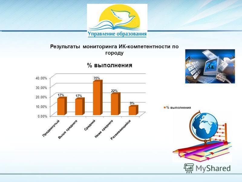 Результаты мониторинга ИК-компетентности по городу