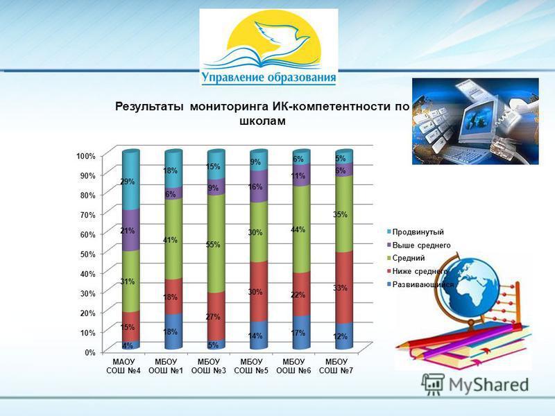 Результаты мониторинга ИК-компетентности по школам