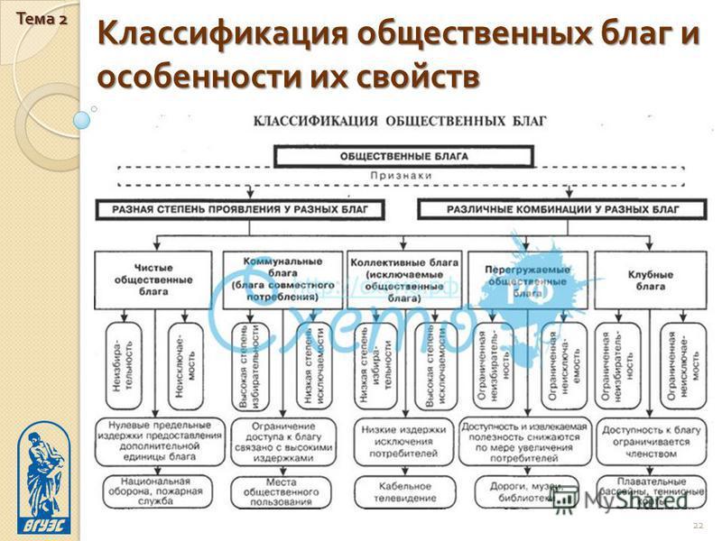 Классификация общественных благ и особенности их свойств Тема 2 22