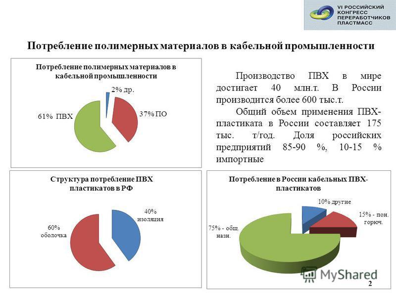 Производство ПВХ в мире достигает 40 млн.т. В России производится более 600 тыс.т. Общий объем применения ПВХ- пластиката в России составляет 175 тыс. т/год. Доля российских предприятий 85-90 %, 10-15 % импортные Потребление полимерных материалов в к