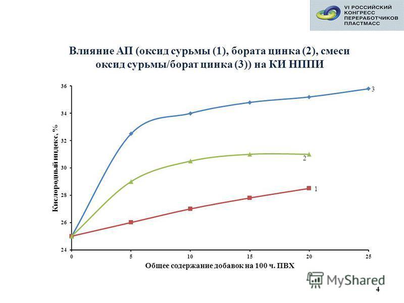 4 Влияние АП (оксид сурьмы (1), бората цинка (2), смеси оксид сурьмы/борат цинка (3)) на КИ НППИ