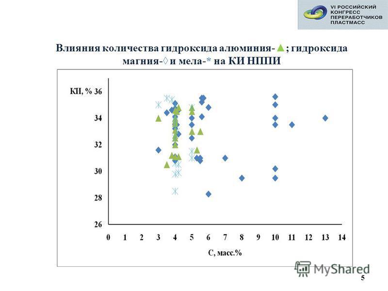 5 Влияния количества гидроксида алюминия-; гидроксида магния- и мела-* на КИ НППИ