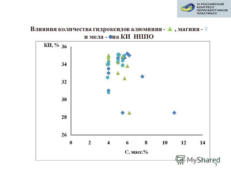 7 Влияния количества гидроксидов алюминия -, магния - и мела - на КИ НППО