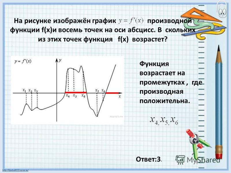 На рисунке изображён график производной функции f(x)и восемь точек на оси абсцисс. В скольких из этих точек функция f(x) возрастет? Функция возрастает на промежутках, где производная положительна. Ответ:3.