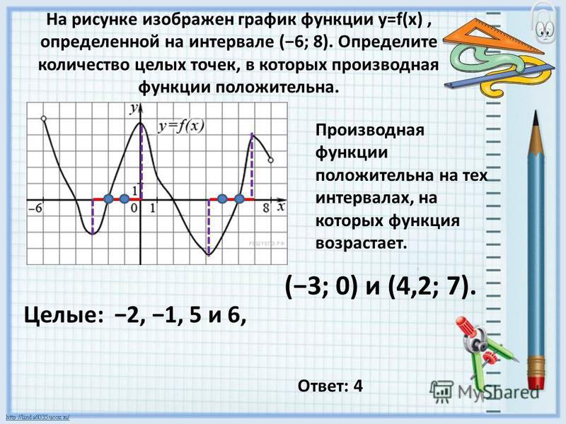 На рисунке изображен график функции y=f(x), определенной на интервале (6; 8). Определите количество целых точек, в которых производная функции положительна. Производная функции положительна на тех интервалах, на которых функция возрастает. (3; 0) и (