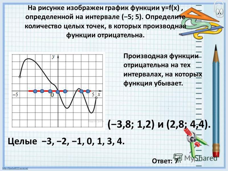 На рисунке изображен график функции y=f(x), определенной на интервале (5; 5). Определите количество целых точек, в которых производная функции отрицательна. Производная функции отрицательна на тех интервалах, на которых функция убывает. (3,8; 1,2) и