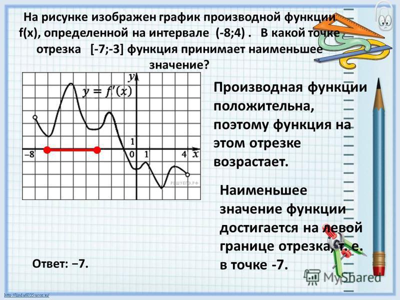 На рисунке изображен график производной функции f(x), определенной на интервале (-8;4). В какой точке отрезка [-7;-3] функция принимает наименьшее значение? Производная функции положительна, поэтому функция на этом отрезке возрастает. Наименьшее знач