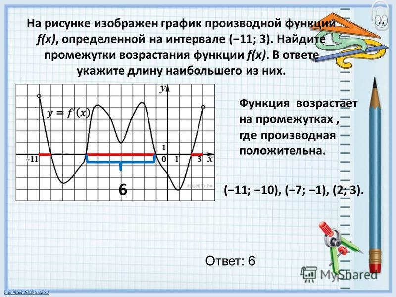 На рисунке изображен график производной функции f(x), определенной на интервале (11; 3). Найдите промежутки возрастания функции f(x). В ответе укажите длину наибольшего из них. (11; 10), (7; 1), (2; 3). Функция возрастает на промежутках, где производ