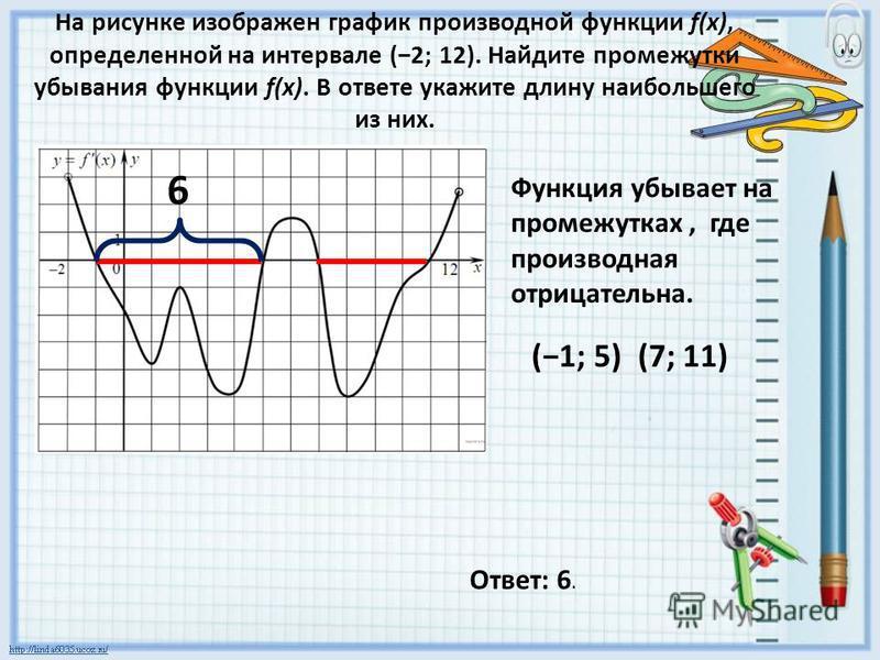 На рисунке изображен график производной функции f(x), определенной на интервале (2; 12). Найдите промежутки убывания функции f(x). В ответе укажите длину наибольшего из них. Функция убывает на промежутках, где производная отрицательна. (1; 5) (7; 11)