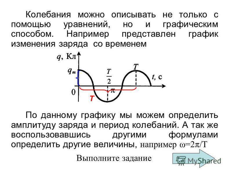 Колебания можно описывать не только с помощью уравнений, но и графическим способом. Например представлен график изменения заряда со временем По данному графику мы можем определить амплитуду заряда и период колебаний. А так же воспользовавшись другими