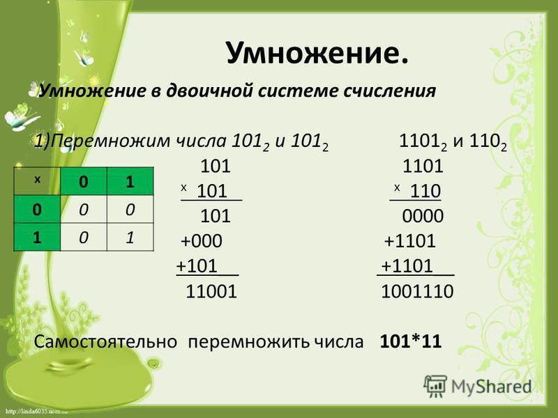 http://linda6035.ucoz.ru/ Умножение. Умножение в двоичной системе счисления 1)Перемножим числа 101 2 и 101 2 1101 2 и 110 2 101 1101 х 101 х 110 101 0000 +000 +1101 +101__ +1101__ 11001 1001110 Самостоятельно перемножить числа 101*11 х 01 000 101