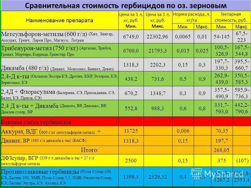 Сравнительная стоимость гербицидов по оз. зерновым Наименование препарата Цена за 1 л, кг, руб. Мин. Цена за 1 л, кг, руб. Макс. Норма расхода, л, кг/га Гектарная стоимость, руб. Мин.Макс.Мин.Макс. Метсульфорон-метилы (600 г/л) (Хит, Зингер, Аккурат,